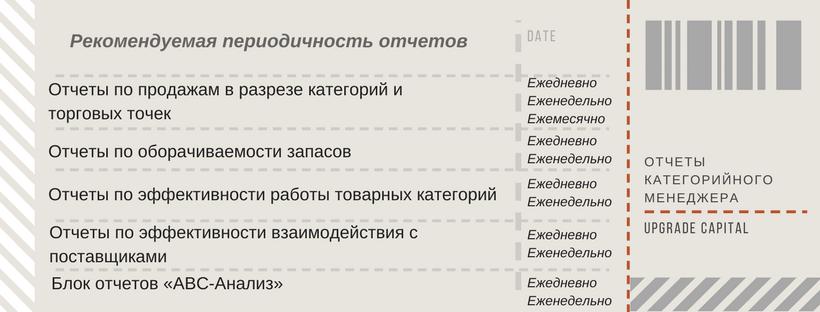 Отчетность отдела категорийного менеджмента